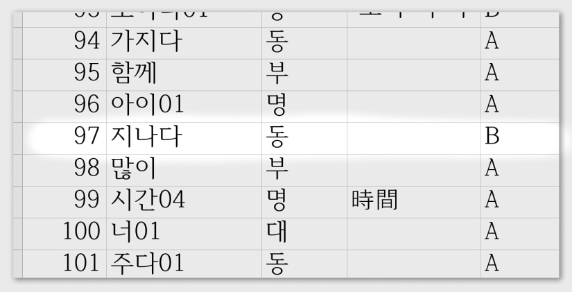 screenshot of Frequency of the Korean word 지나다.jpg