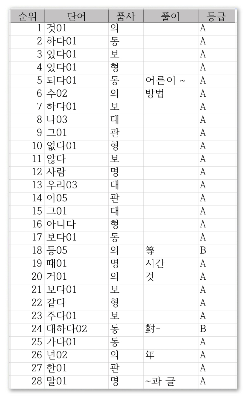 Official excel file 6000 most common Korean words